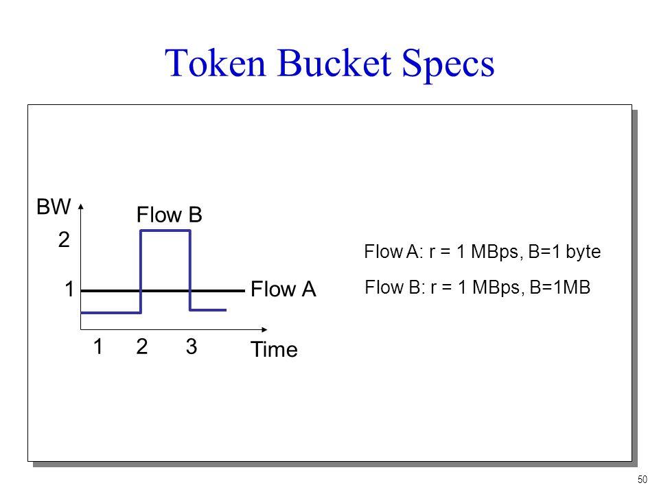 50 Token Bucket Specs BW Time 1 2 123 Flow A Flow B Flow A: r = 1 MBps, B=1 byte Flow B: r = 1 MBps, B=1MB