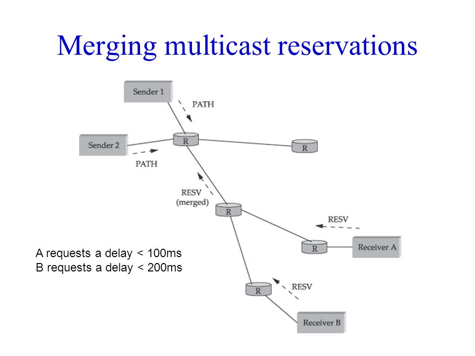 Merging multicast reservations A requests a delay < 100ms B requests a delay < 200ms