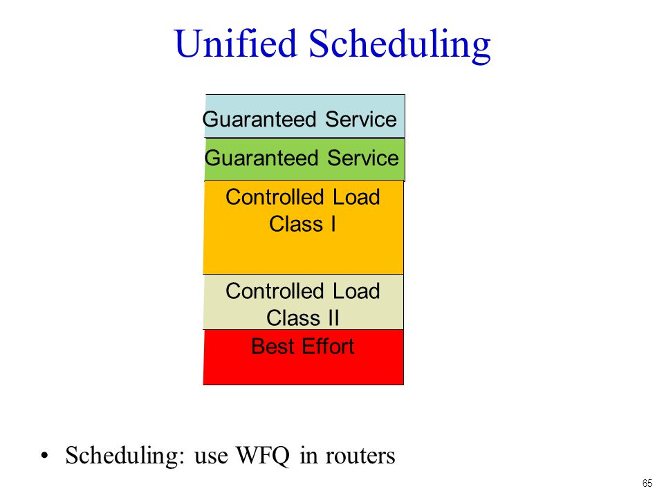 65 Unified Scheduling Scheduling: use WFQ in routers Controlled Load Class I Controlled Load Class II Best Effort Guaranteed Service