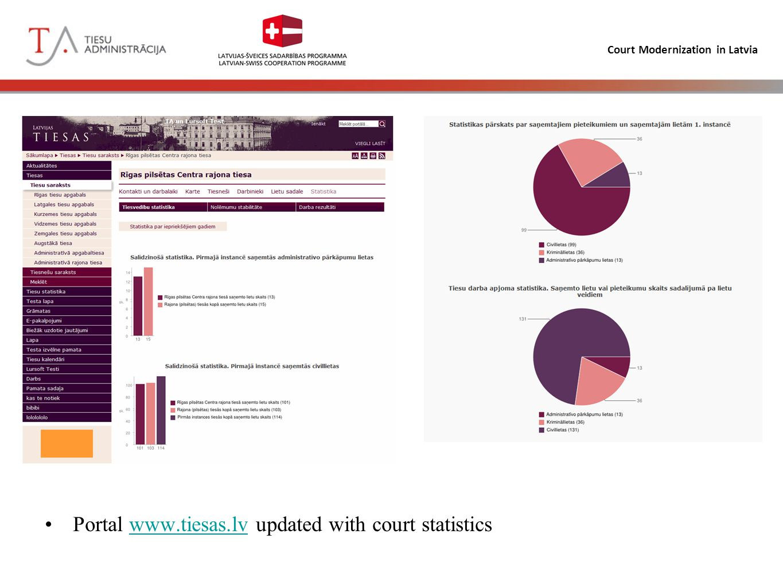 Court Modernization in Latvia Portal www.tiesas.lv updated with court statisticswww.tiesas.lv