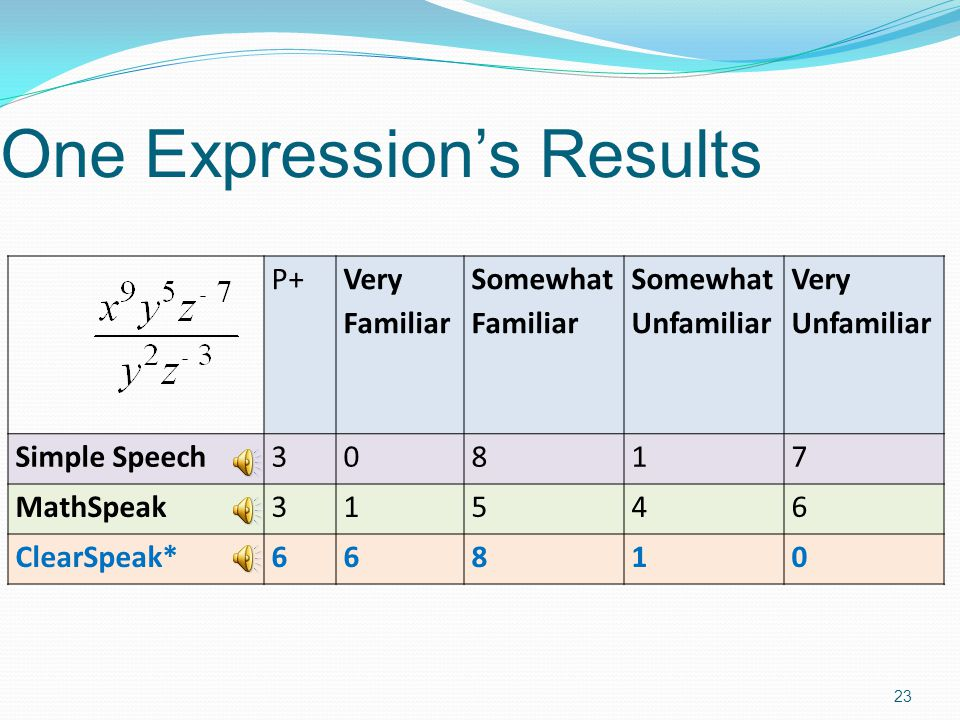 Results Summary ClearSpeak more understandable than Simple Speech or MathSpeak Students overall preferred ClearSpeak Students got more answers correct