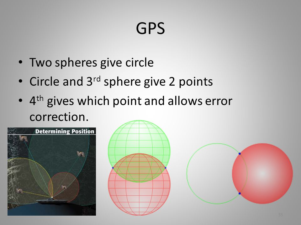 GPS Two spheres give circle Circle and 3 rd sphere give 2 points 4 th gives which point and allows error correction.
