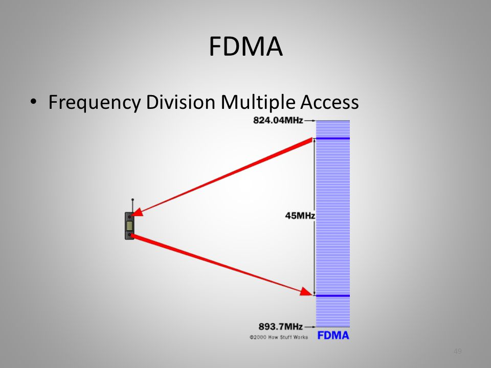 FDMA Frequency Division Multiple Access 49