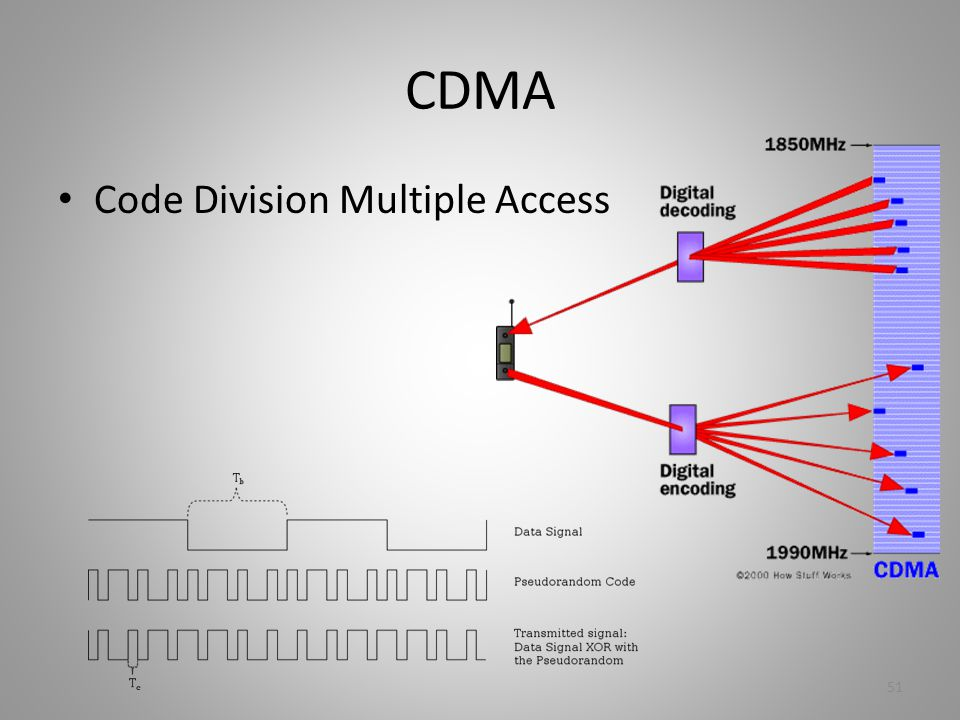 CDMA Code Division Multiple Access 51