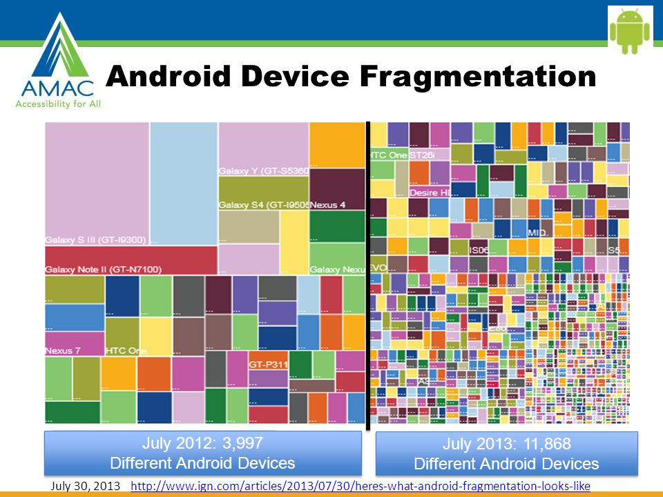 Android Device Fragmentation July 2012: 3,997 Different Android Devices July 2012: 3,997 Different Android Devices July 2013: 11,868 Different Android Devices July 2013: 11,868 Different Android Devices July 30, 2013 http://www.ign.com/articles/2013/07/30/heres-what-android-fragmentation-looks-likehttp://www.ign.com/articles/2013/07/30/heres-what-android-fragmentation-looks-like