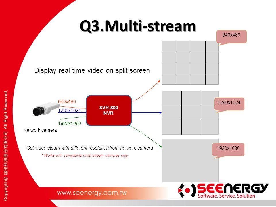 Q3.Multi-stream 640x480 1280x1024 1920x1080 640x480 1280x1024 1920x1080 Display real-time video on split screen Network camera Get video steam with di