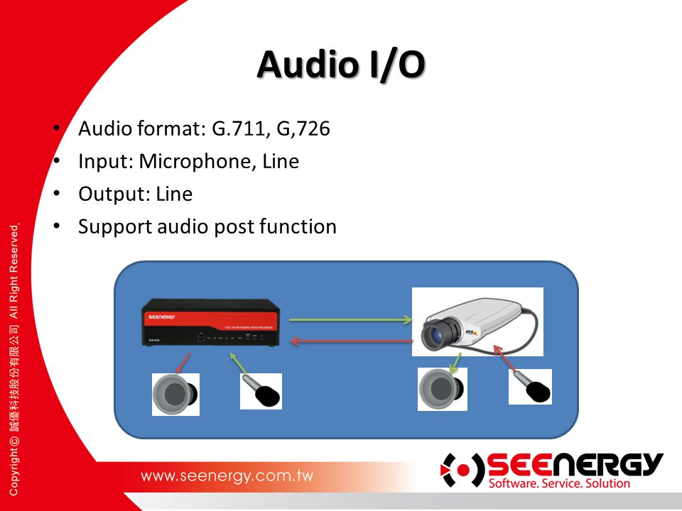 Audio I/O Audio format: G.711, G,726 Input: Microphone, Line Output: Line Support audio post function