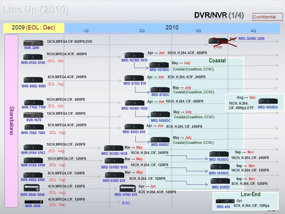 Confidential 5/24 SHR-8162/ 8160 SHR-8082/ 8080 SHR-6164/ 6163 SHR-6162/ 6160 SHR-7162/ 7160 SHR-6082/ 6080 SHR-7082/ 7080 SHR-6042/ 6040 SHR-3040 SRD-1670D/ 1670 SRD-870D/ 870 SRD-1630D/ 1630 SRD-1610D/ 1610 SRD-1650D/ 1650 SRD-830D/ 830 SRD-850D/ 850 SRD-470D/ 470 SRD-3250D/ 3250 Sep 16CH,MPEG4,4CIF, 480IPS Mar → May Apr → Jun SRD-1650DC SRD-870DC SRD-850DC SVR-3200 32CH,MPEG4,CIF 960IPS,DVD SVR-1670 May → July SRD-1670DC Apr → Jun Mar → May Apr → Jun E.O.L Standalone May → July 2010 1Q2Q3Q4Q 2009 (EOL : Dec) Drop Coaxial (Coaxitron, CCVC) (EOL : Oct) (EOL : Aug) (EOL : Oct) (EOL : Aug) (EOL : Mar) 8CH,MPEG4,4CIF, 240IPS 16CH,MPEG4,CIF, 480IPS 8CH,MPEG4,4CIF, 240IPS 16CH,MPEG4,CIF, 480IPS 16CH,MPEG4,CIF, 240IPS 8CH,MPEG4,CIF, 120IPS 16CH,MPEG4,CIF, 120IPS 4CH,MPEG4,CIF, 120IPS 16CH, H.264, 4CIF, 480IPS 8CH, H.264, 4CIF, 240IPS 16CH, H.264, CIF, 480IPS 8CH, H.264, CIF, 240IPS 16CH, H.264, CIF, 240IPS 16CH, H.264, CIF, 120IPS 8CH, H.264, CIF, 120IPS 4CH, H.264, 4CIF, 120IPS Coaxial (Coaxitron, CCVC) Coaxial 16CH, H.264, CIF, 480fps,UTP SRD-1650DU Aug → Dec SRD-1630DC SRD-1610DC Sep → Nov 16CH, H.264, CIF, 240IPS 16CH, H.264, CIF, 120IPS 8CH, H.264, CIF, 120IPS SRD-830DC SRD-450 4CH, H.264, CIF, 120fps Low-End Oct Sep → Nov
