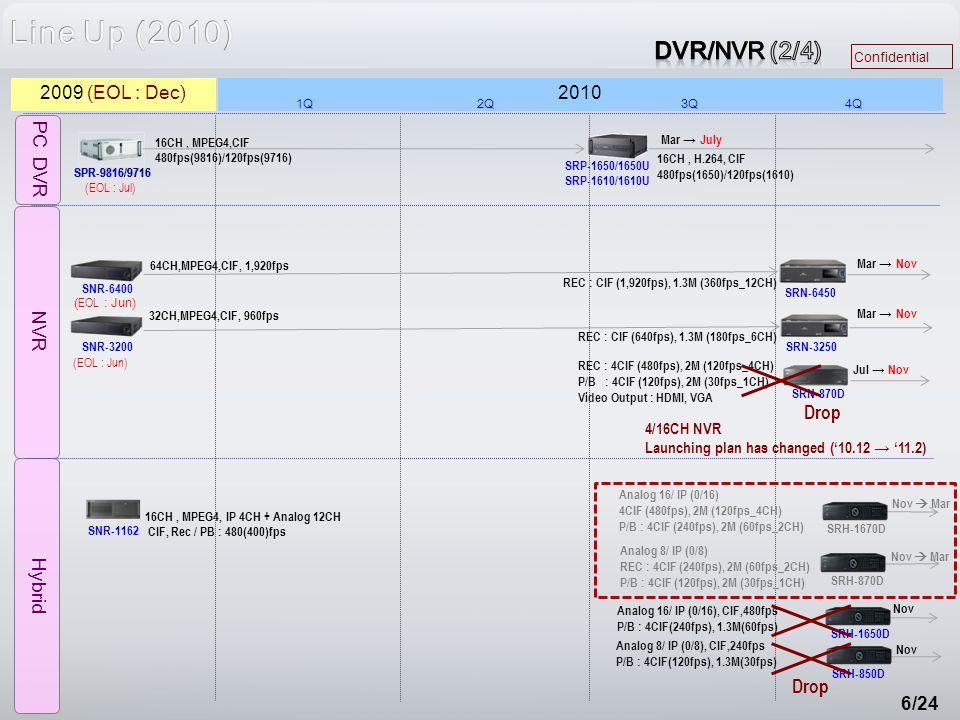 Confidential 6/24 NVR Hybrid PC DVR SPR-9816/9716 16CH, H.264, CIF 480fps(1650)/120fps(1610) SRP-1650/1650U SRP-1610/1610U SPR-9816/9716 SNR-6400 SNR-3200 16CH, MPEG4, IP 4CH + Analog 12CH CIF, Rec / PB : 480(400)fps SNR-1162 2010 1Q2Q3Q4Q 2009 (EOL : Dec) (EOL : Jul) ( EOL : Jun) 16CH, MPEG4,CIF 480fps(9816)/120fps(9716) 64CH,MPEG4,CIF, 1,920fps 32CH,MPEG4,CIF, 960fps Mar → Nov Mar → July SRN-6450 SRN-3250 SRN-870D SRH-1670D SRH-870D SRH-850D SRH-1650D Nov Analog 16/ IP (0/16) 4CIF (480fps), 2M (120fps_4CH) P/B : 4CIF (240fps), 2M (60fps_2CH) Analog 8/ IP (0/8) REC : 4CIF (240fps), 2M (60fps_2CH) P/B : 4CIF (120fps), 2M (30fps_1CH) Analog 16/ IP (0/16), CIF,480fps P/B : 4CIF(240fps), 1.3M(60fps) Analog 8/ IP (0/8), CIF,240fps P/B : 4CIF(120fps), 1.3M(30fps) Jul → Nov Drop REC : 4CIF (480fps), 2M (120fps_4CH) P/B : 4CIF (120fps), 2M (30fps_1CH) Video Output : HDMI, VGA REC : CIF (1,920fps), 1.3M (360fps_12CH) REC : CIF (640fps), 1.3M (180fps_6CH) Nov  Mar Mar → Nov 4/16CH NVR Launching plan has changed ('10.12 → '11.2) Drop