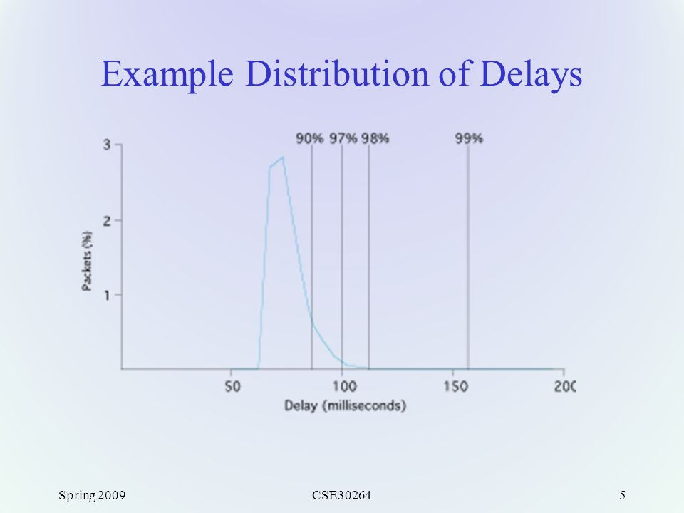Spring 2009CSE302645 Example Distribution of Delays
