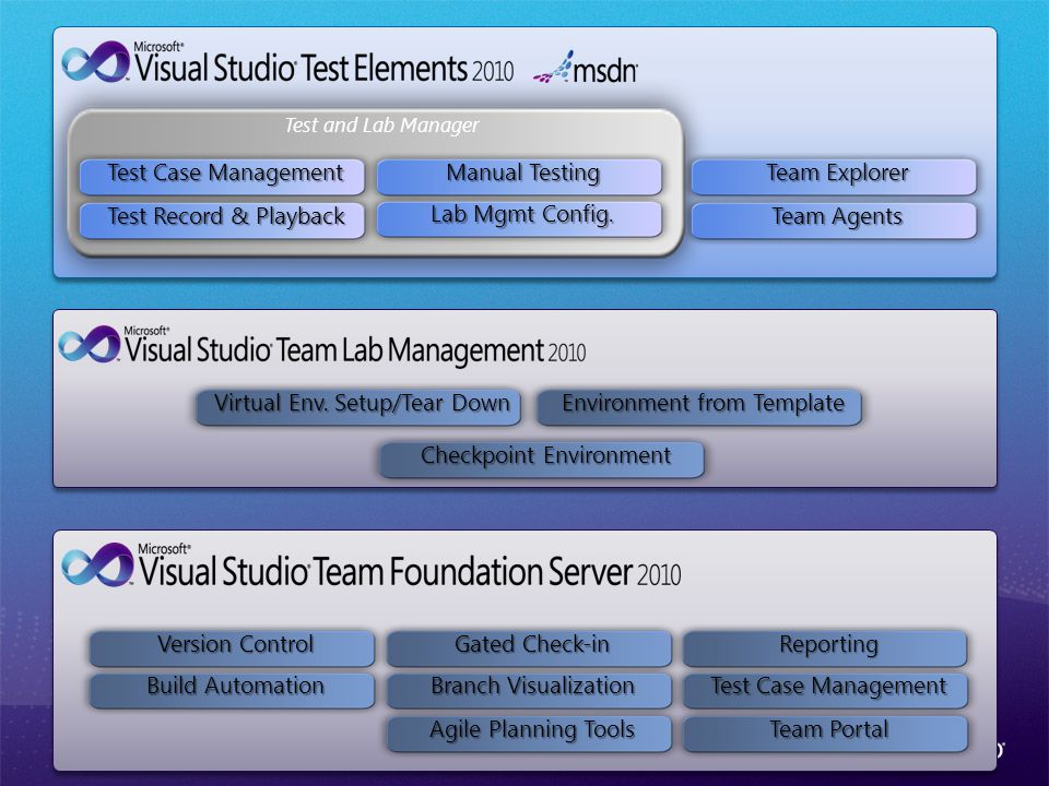 Test and Lab Manager Test Case Management Test Record & Playback Manual Testing Lab Mgmt Config.