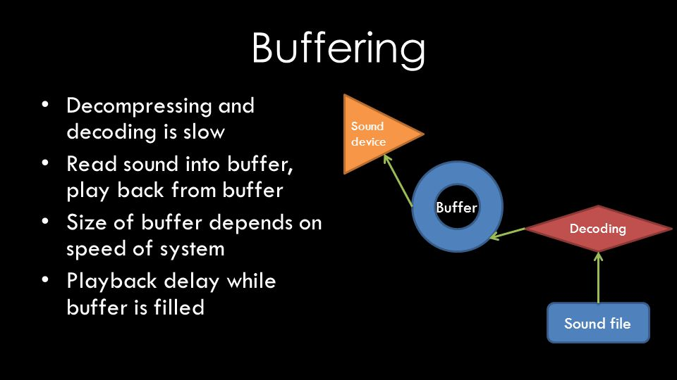Buffering Decompressing and decoding is slow Read sound into buffer, play back from buffer Size of buffer depends on speed of system Playback delay while buffer is filled Buffer Sound file Sound device Decoding
