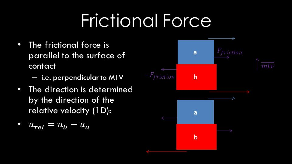 Frictional Force a b a b