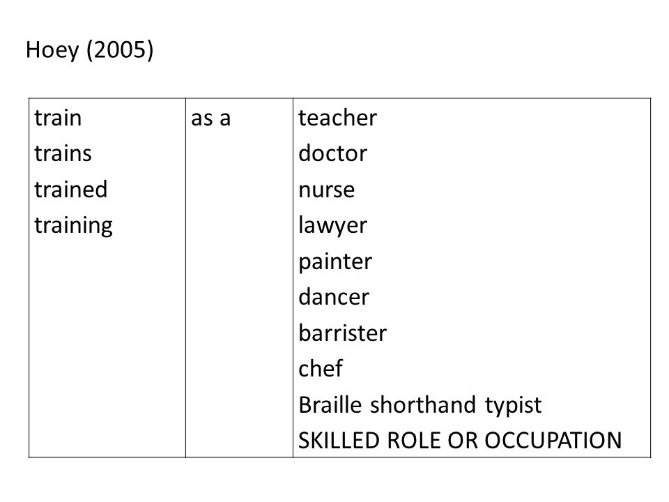 Hoey (2005) train trains trained training as ateacher doctor nurse lawyer painter dancer barrister chef Braille shorthand typist SKILLED ROLE OR OCCUP