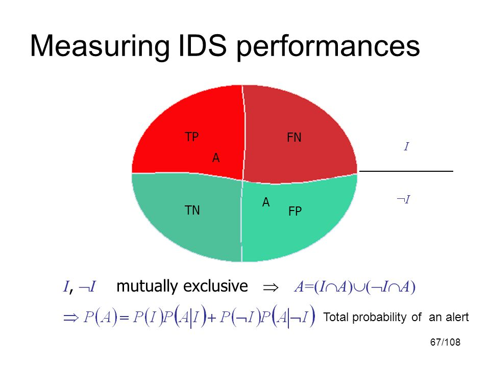67/108 Measuring IDS performances TP FN TN FP I II I,  I mutually exclusive  A=(I  A)  (  I  A) A A Total probability of an alert