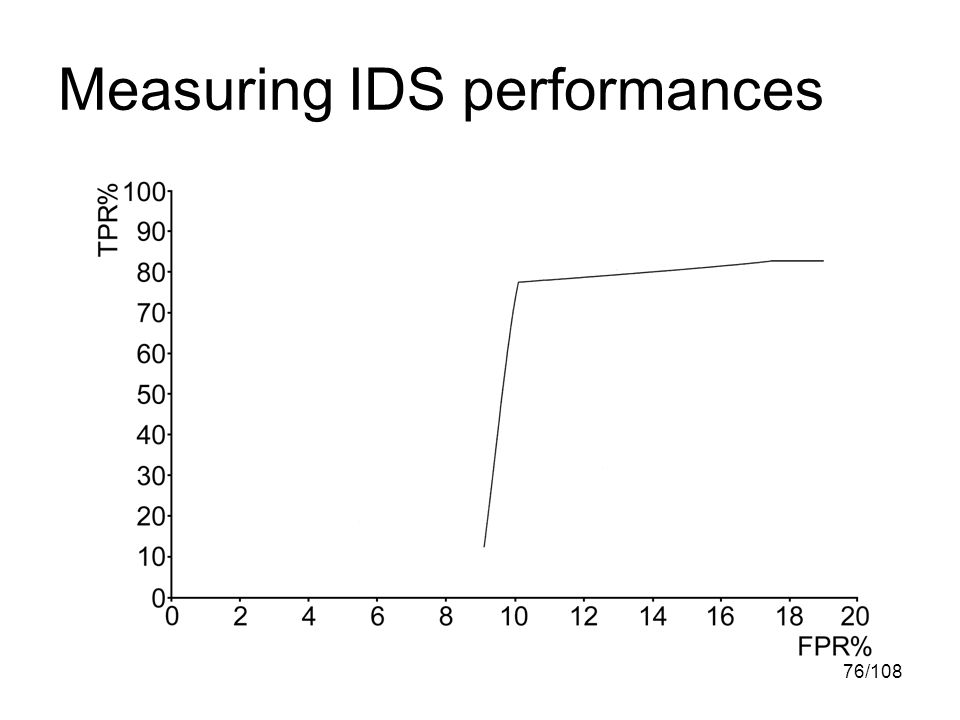76/108 Measuring IDS performances