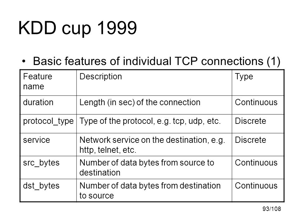 93/108 KDD cup 1999 Basic features of individual TCP connections (1) Feature name DescriptionType durationLength (in sec) of the connectionContinuous protocol_typeType of the protocol, e.g.