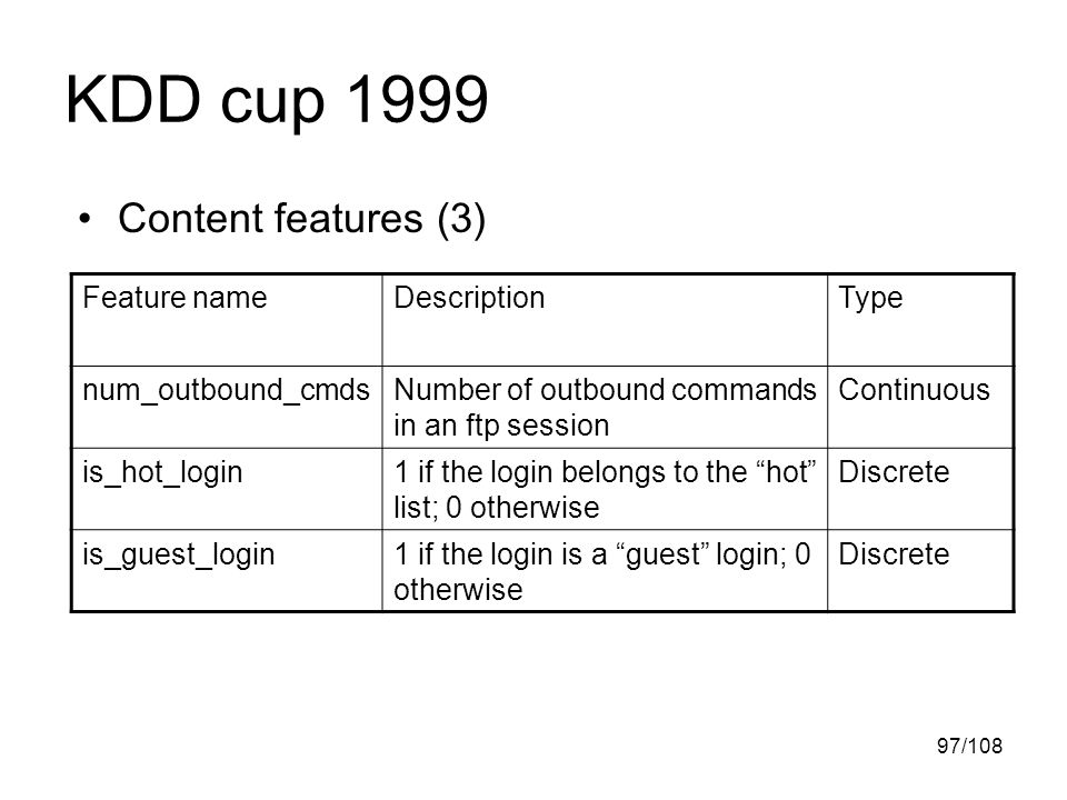 97/108 KDD cup 1999 Content features (3) Feature nameDescriptionType num_outbound_cmdsNumber of outbound commands in an ftp session Continuous is_hot_login1 if the login belongs to the hot list; 0 otherwise Discrete is_guest_login1 if the login is a guest login; 0 otherwise Discrete