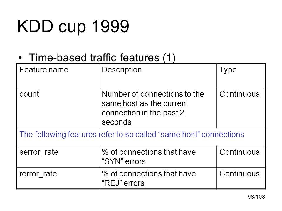98/108 KDD cup 1999 Time-based traffic features (1) Feature nameDescriptionType countNumber of connections to the same host as the current connection in the past 2 seconds Continuous The following features refer to so called same host connections serror_rate% of connections that have SYN errors Continuous rerror_rate% of connections that have REJ errors Continuous