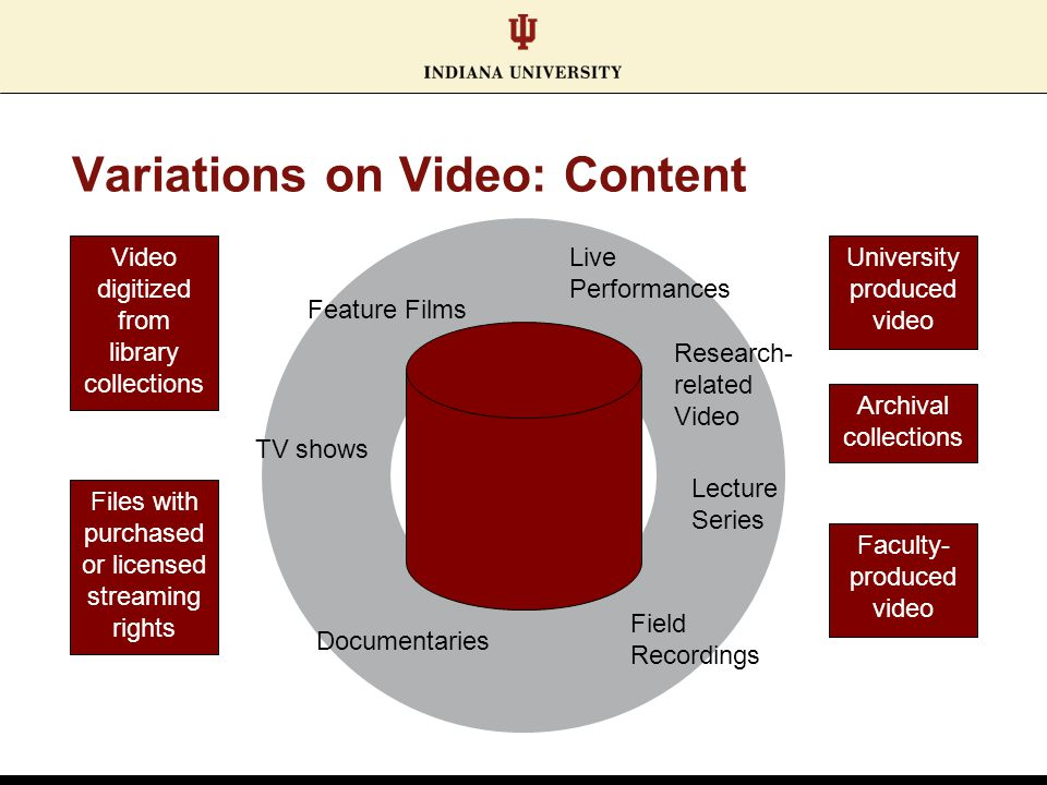Variations on Video: Content Video digitized from library collections Files with purchased or licensed streaming rights University produced video Arch