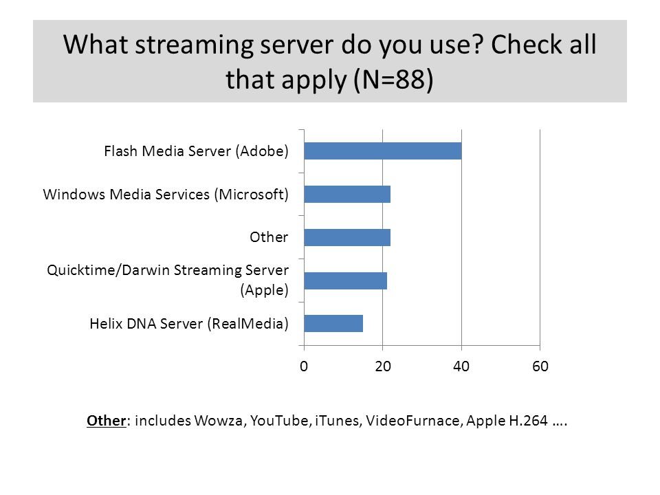 What streaming server do you use? Check all that apply (N=88) Other: includes Wowza, YouTube, iTunes, VideoFurnace, Apple H.264 ….
