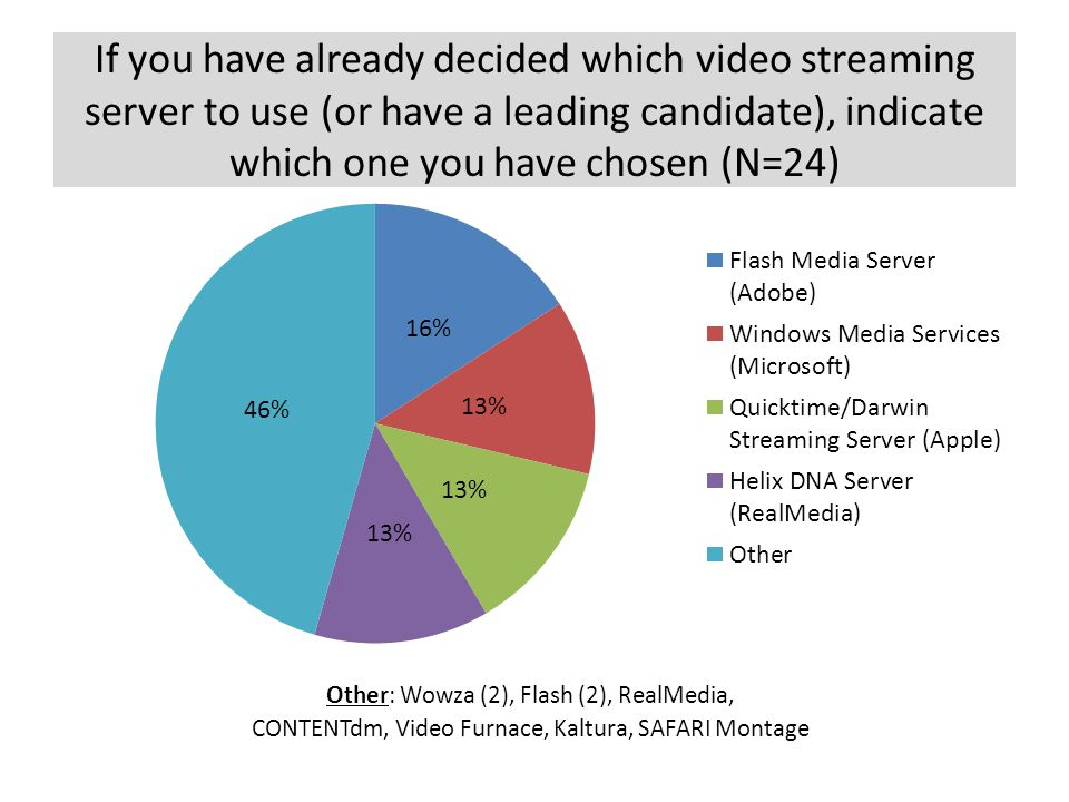 If you have already decided which video streaming server to use (or have a leading candidate), indicate which one you have chosen (N=24) Other: Wowza