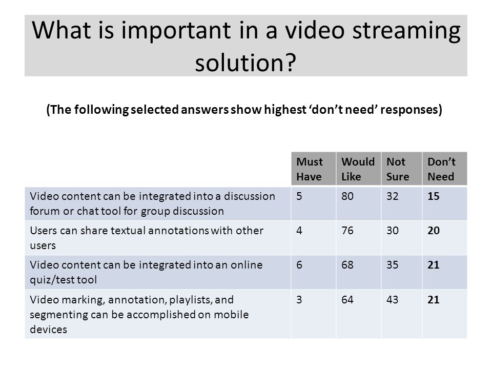 What is important in a video streaming solution? Must Have Would Like Not Sure Don't Need Video content can be integrated into a discussion forum or c