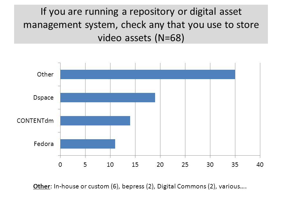 If you are running a repository or digital asset management system, check any that you use to store video assets (N=68) Other: In-house or custom (6),