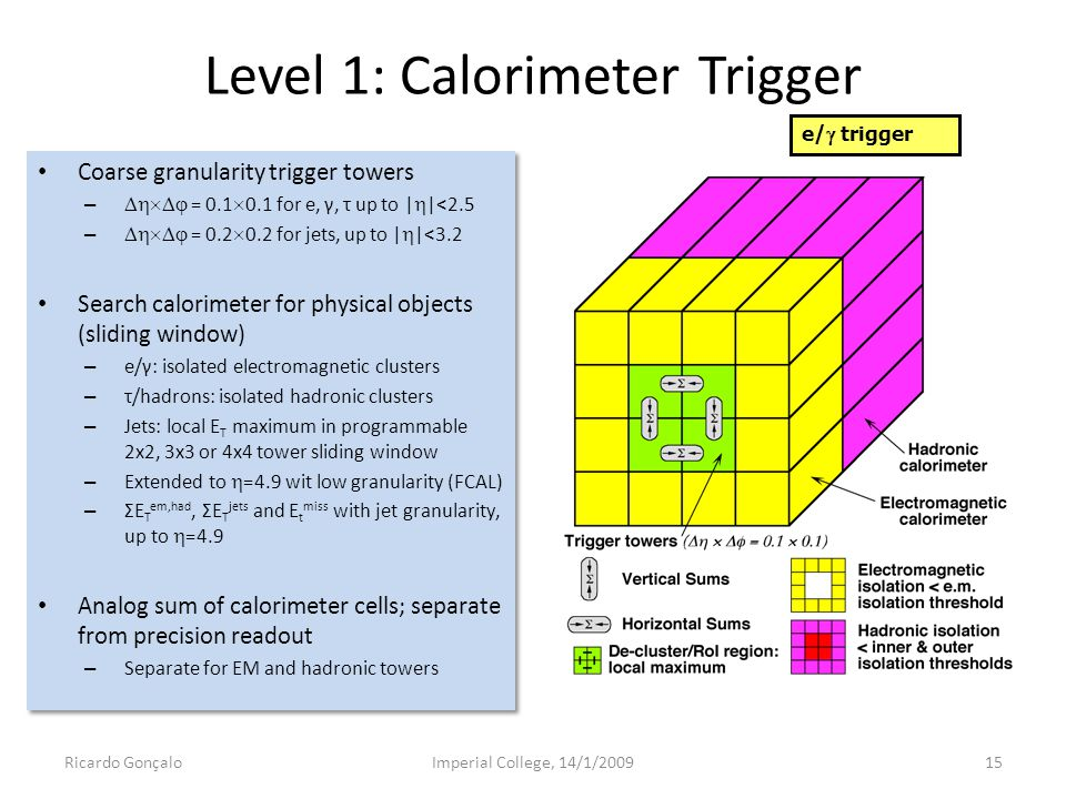 Level 1: Calorimeter Trigger Coarse granularity trigger towers –  = 0.1  0.1 for e, γ, τ up to |  |<2.5 –  = 0.2  0.2 for jets, up to |  |<3.2 Search calorimeter for physical objects (sliding window) – e/γ: isolated electromagnetic clusters – τ/hadrons: isolated hadronic clusters – Jets: local E T maximum in programmable 2x2, 3x3 or 4x4 tower sliding window – Extended to  =4.9 wit low granularity (FCAL) – ΣE T em,had, ΣE T jets and E t miss with jet granularity, up to  =4.9 Analog sum of calorimeter cells; separate from precision readout – Separate for EM and hadronic towers Coarse granularity trigger towers –  = 0.1  0.1 for e, γ, τ up to |  |<2.5 –  = 0.2  0.2 for jets, up to |  |<3.2 Search calorimeter for physical objects (sliding window) – e/γ: isolated electromagnetic clusters – τ/hadrons: isolated hadronic clusters – Jets: local E T maximum in programmable 2x2, 3x3 or 4x4 tower sliding window – Extended to  =4.9 wit low granularity (FCAL) – ΣE T em,had, ΣE T jets and E t miss with jet granularity, up to  =4.9 Analog sum of calorimeter cells; separate from precision readout – Separate for EM and hadronic towers Ricardo GonçaloImperial College, 14/1/200915 e/  trigger