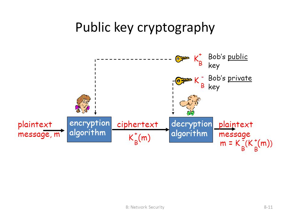 8: Network Security8-11 Public key cryptography plaintext message, m ciphertext encryption algorithm decryption algorithm Bob's public key plaintext m
