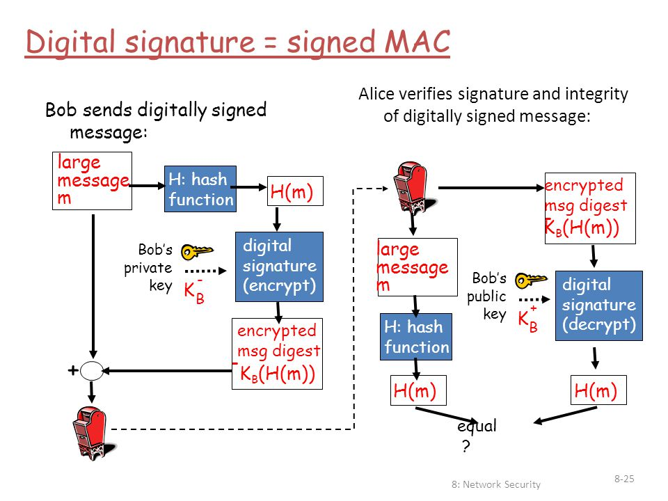 8: Network Security 8-25 large message m H: hash function H(m) digital signature (encrypt) Bob's private key K B - + Bob sends digitally signed messag