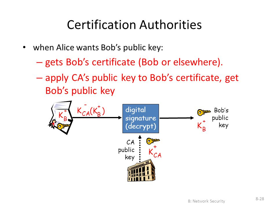8: Network Security 8-28 Certification Authorities when Alice wants Bob's public key: – gets Bob's certificate (Bob or elsewhere). – apply CA's public