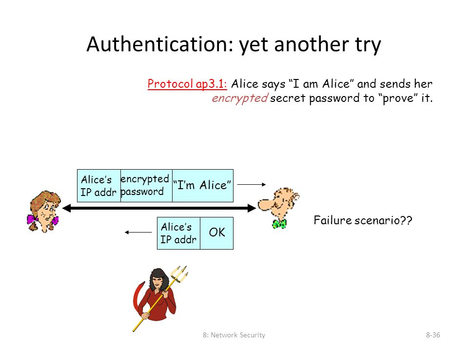 "8: Network Security8-36 Authentication: yet another try Protocol ap3.1: Alice says ""I am Alice"" and sends her encrypted secret password to ""prove"" it."