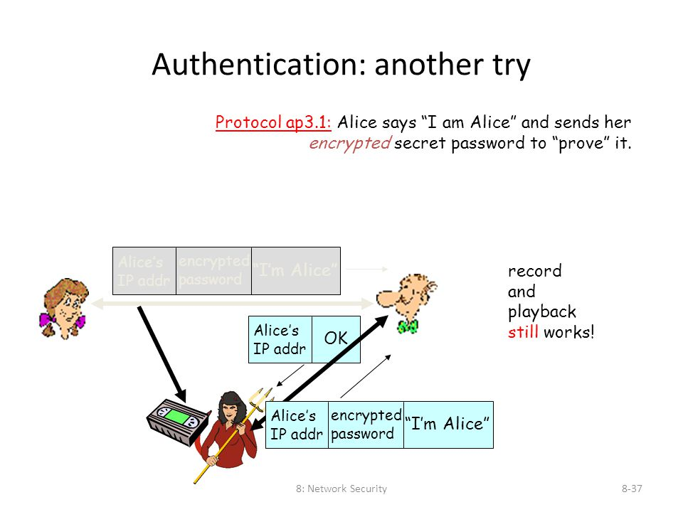 "8: Network Security8-37 Authentication: another try Protocol ap3.1: Alice says ""I am Alice"" and sends her encrypted secret password to ""prove"" it. rec"