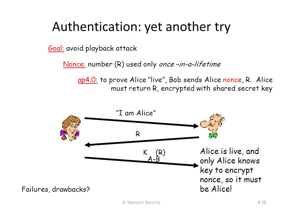 8: Network Security8-38 Authentication: yet another try Goal: avoid playback attack Failures, drawbacks? Nonce: number (R) used only once –in-a-lifeti