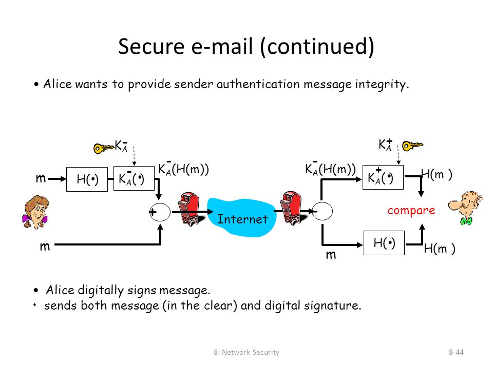8: Network Security8-44 Secure e-mail (continued) Alice wants to provide sender authentication message integrity. Alice digitally signs message. sends