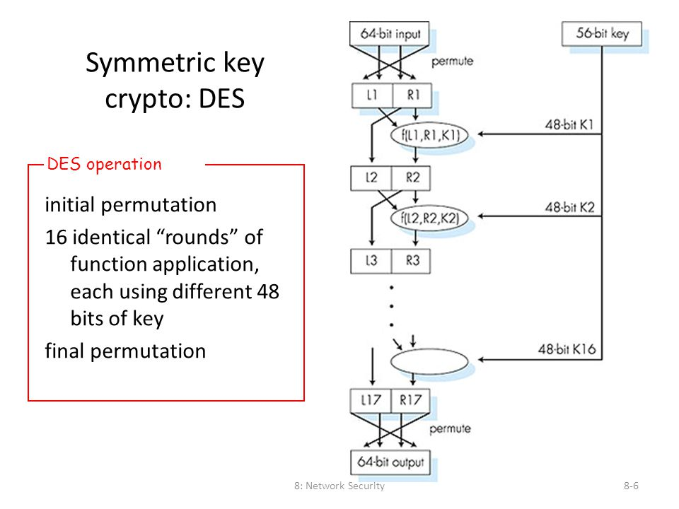 "8: Network Security8-6 Symmetric key crypto: DES initial permutation 16 identical ""rounds"" of function application, each using different 48 bits of ke"