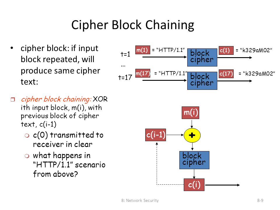 "8: Network Security8-9 Cipher Block Chaining cipher block: if input block repeated, will produce same cipher text: t=1 m(1) = ""HTTP/1.1"" block cipher"