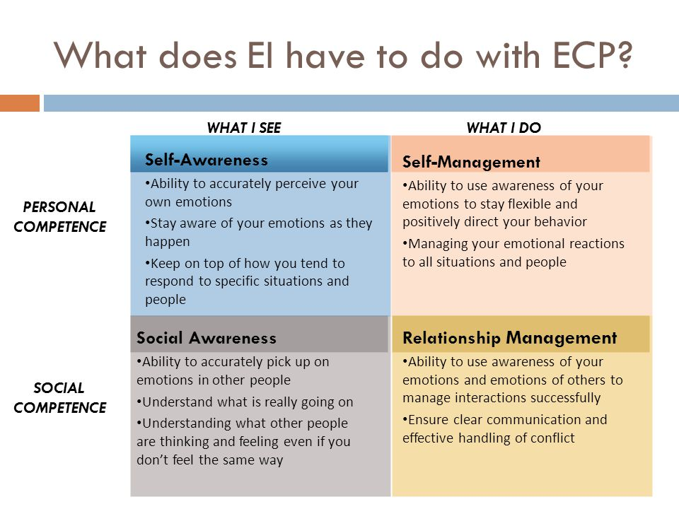 What does EI have to do with ECP? Self-Management Ability to use awareness of your emotions to stay flexible and positively direct your behavior Manag