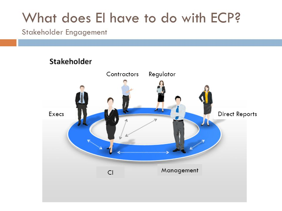 What does EI have to do with ECP? Stakeholder Engagement CI Management RegulatorContractors ExecsDirect Reports