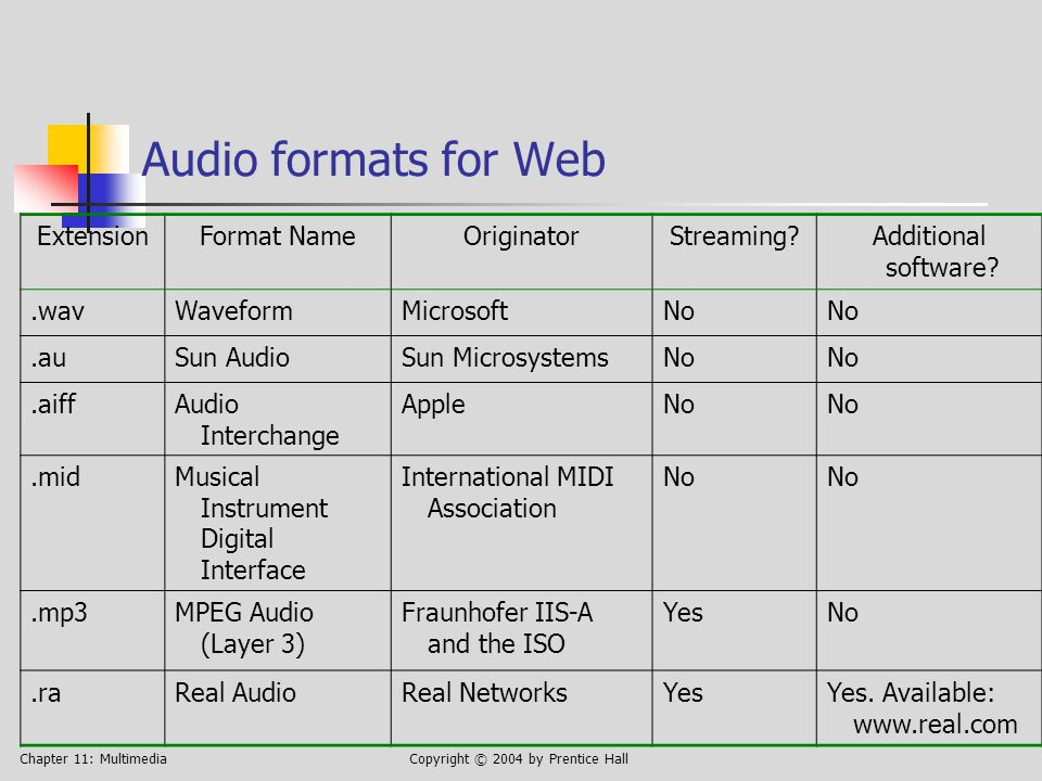 Chapter 11: MultimediaCopyright © 2004 by Prentice Hall Audio formats for Web ExtensionFormat NameOriginatorStreaming?Additional software?.wavWaveformMicrosoftNo.auSun AudioSun MicrosystemsNo.aiffAudio Interchange AppleNo.midMusical Instrument Digital Interface International MIDI Association No.mp3MPEG Audio (Layer 3) Fraunhofer IIS-A and the ISO YesNo.raReal AudioReal NetworksYesYes.