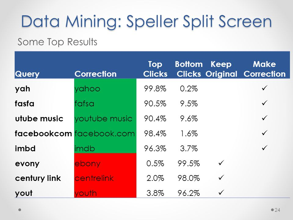 Data Mining: Speller Split Screen Some Top Results 24 QueryCorrection Top Clicks Bottom Clicks Keep Original Make Correction yah yahoo99.8%0.2% fasfa fafsa90.5%9.5% utube music youtube music90.4%9.6% facebookcom facebook.com98.4%1.6% imbd imdb96.3%3.7% evony ebony0.5%99.5% century link centrelink2.0%98.0% yout youth3.8%96.2%