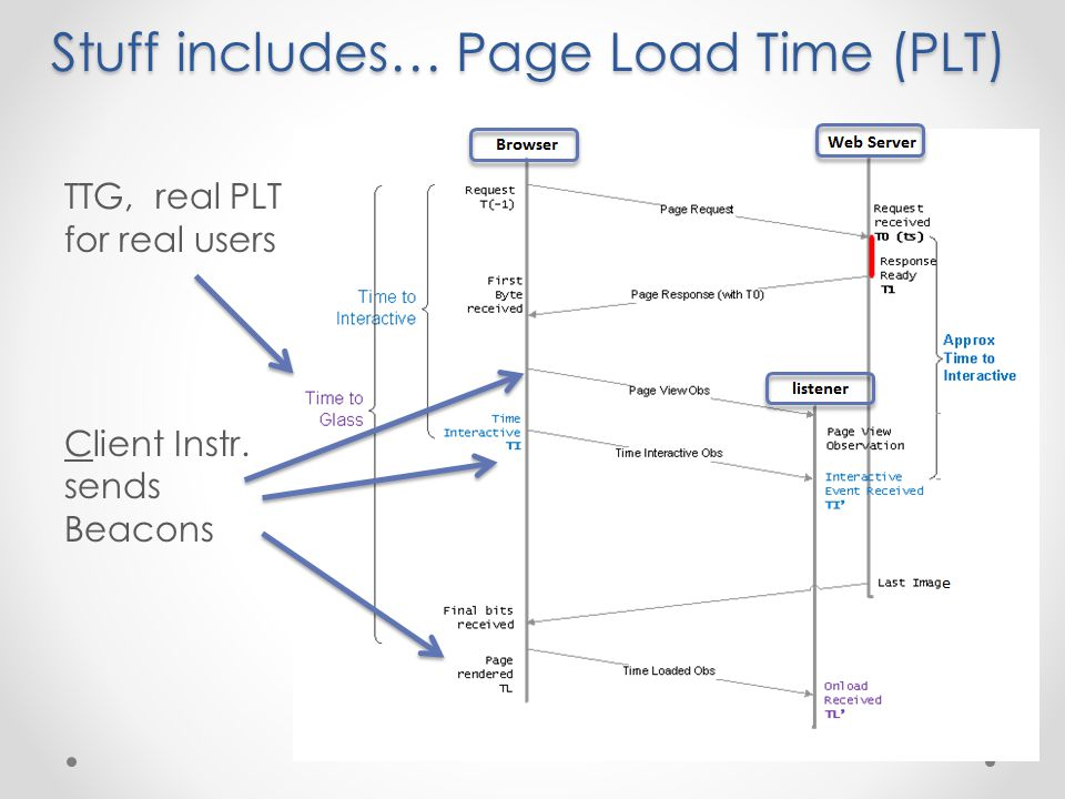 Stuff includes… Page Load Time (PLT) TTG, real PLT for real users Client Instr. sends Beacons