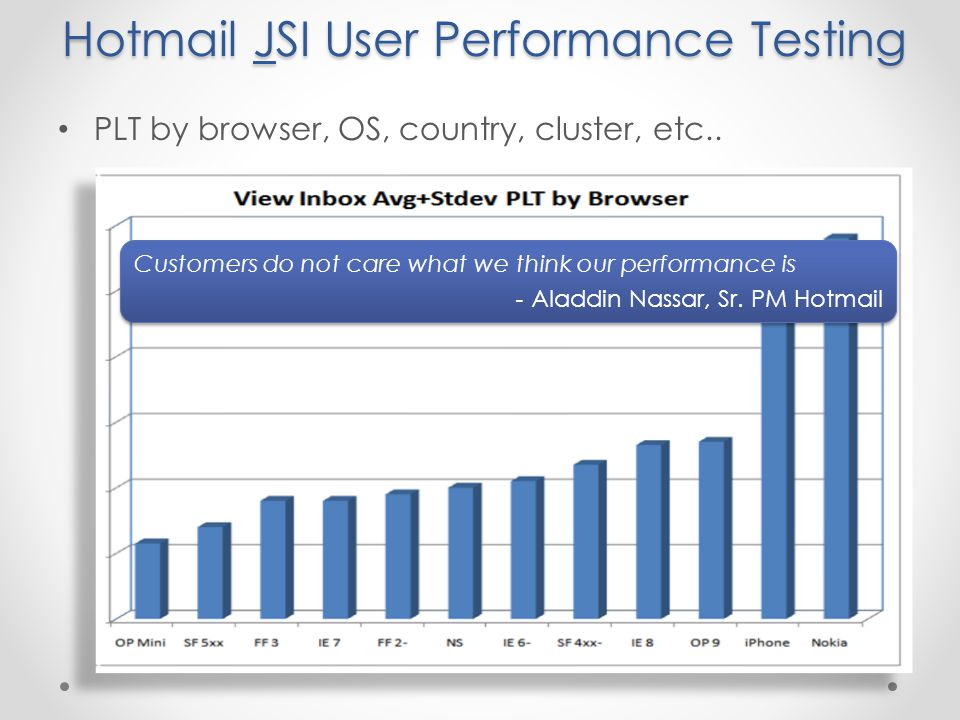 Hotmail JSI User Performance Testing PLT by browser, OS, country, cluster, etc..