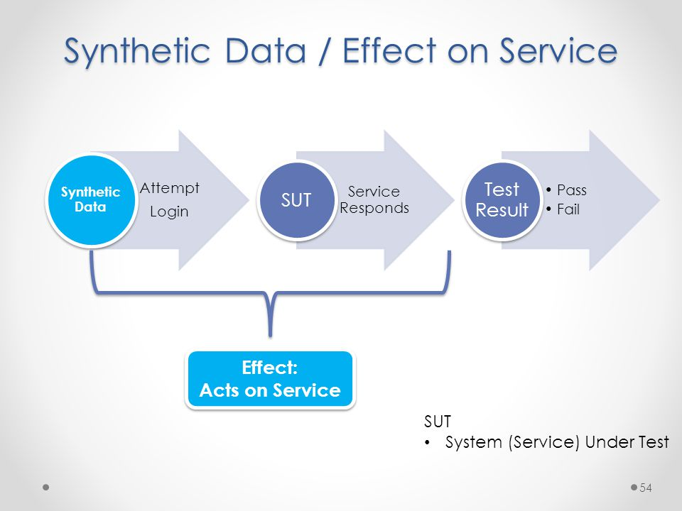 Synthetic Data / Effect on Service Attempt Login Synthetic Data Service Responds SUT Pass Fail Test Result 54 Effect: Acts on Service Effect: Acts on Service SUT System (Service) Under Test