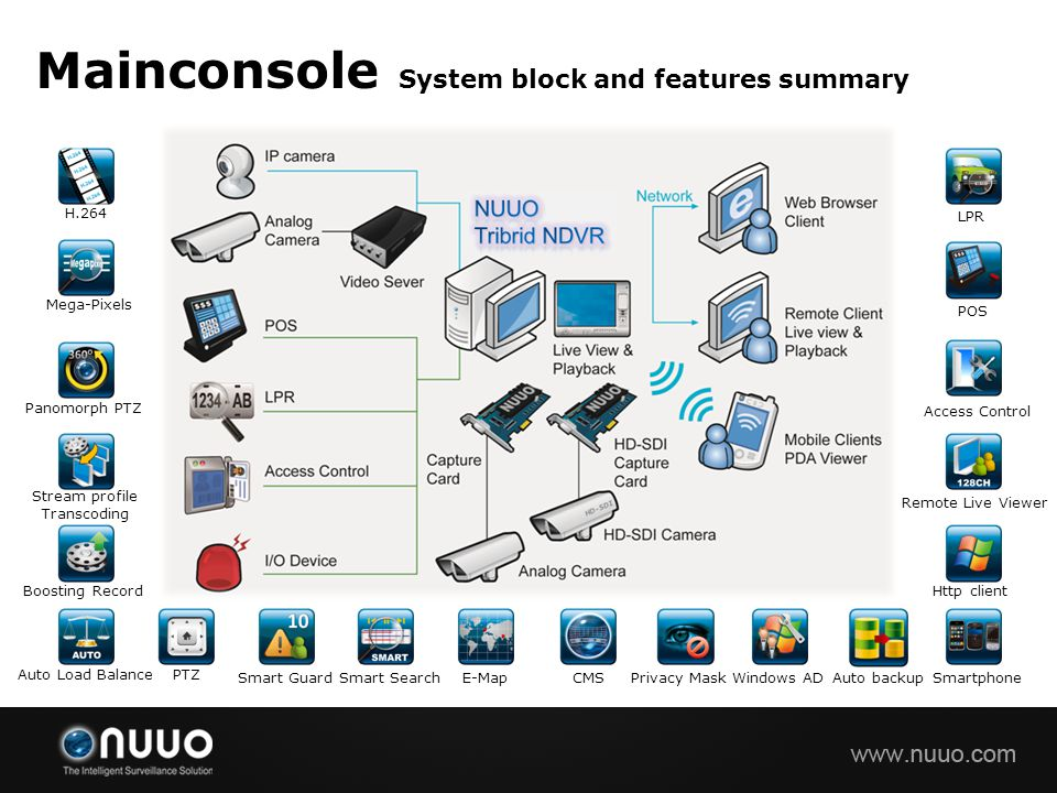 Mainconsole System block and features summary H.264 Mega-Pixels Panomorph PTZ Stream profile Transcoding Boosting Record Auto Load BalancePTZ Smart Gu