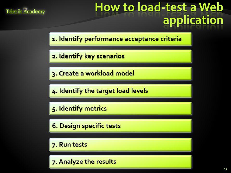 13 1. Identify performance acceptance criteria 2.