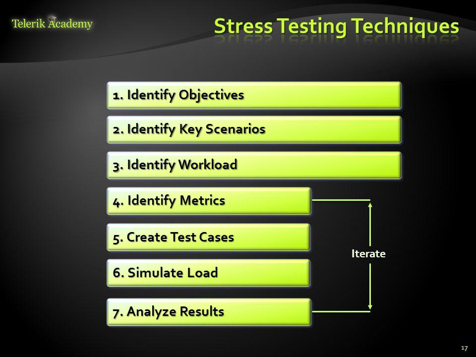 17 1. Identify Objectives 2. Identify Key Scenarios 3.