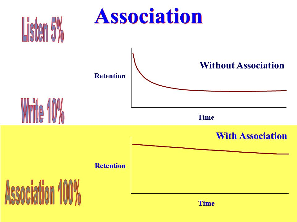 Association Time Retention Without Association Time Retention With Association