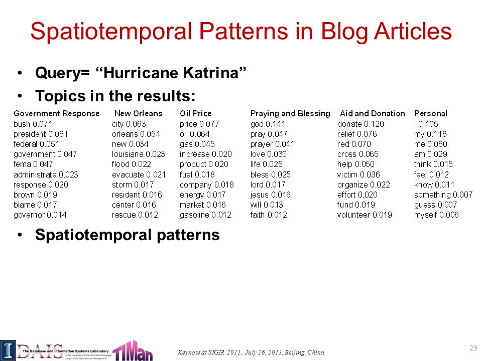 Keynote at SIGIR 2011, July 26, 2011, Beijing, China Spatiotemporal Patterns in Blog Articles Query= Hurricane Katrina Topics in the results: Spatiotemporal patterns 23